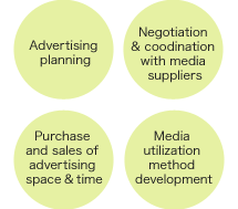 Advertising planning、Negotiation & coodination with  media suppliers、Purchase and sales of advertising space & time、Media utilization method development