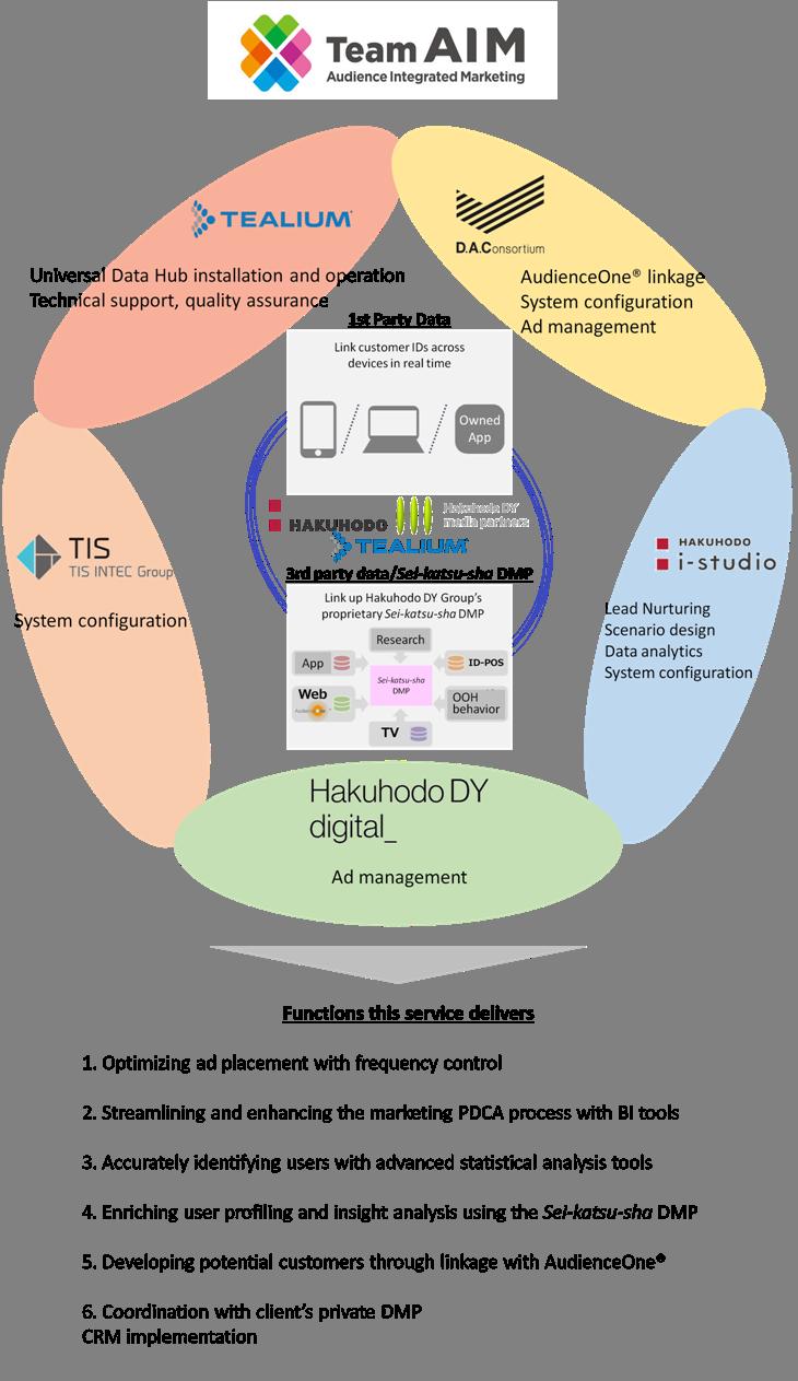 Hakuhodo DY Group, Tealium, and TIS form Team AIM (Audience